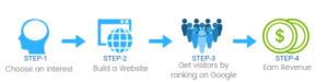 eLearnHubs-Steps-To-Make-Money-Online